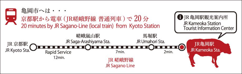 亀岡市へは、京都駅からJR嵯峨野線普通列車で20分